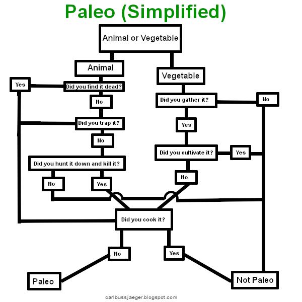 paleo-simplified